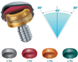 Dental Implant Attachment